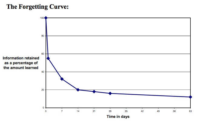 The forgetting curve graph: %of info retained over time showing you forget 50% of what you learn in 24 hours.